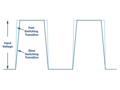 又要开关效率高,又要开关干扰小,如何才能让这两者兼得?