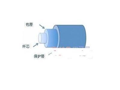 光纤布拉格光栅(FBS)传感器的工作原理及使用方法解析