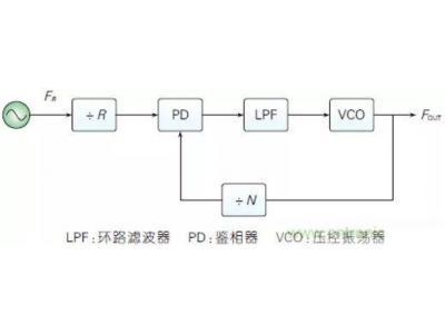 基于ADF4002 和 ADF5355 频率合成器芯片的5G本振源的设计