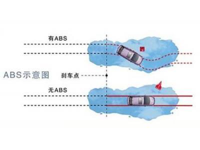 聊聊汽车主动安全系统那些事儿,都用到了哪些传感器技术?