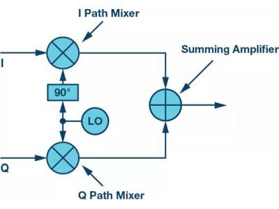 详解SDR收发器中的新技术