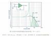 全差分电压反馈型放大器的稳定性与反馈电阻值的关系