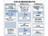 激光雷达市场又添新玩家,这次是日本