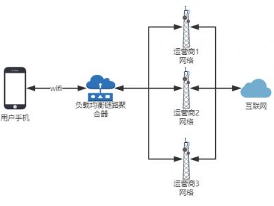 """负载均衡链路聚合器是如何让你的 4G 网络网速""""起飞""""的?"""