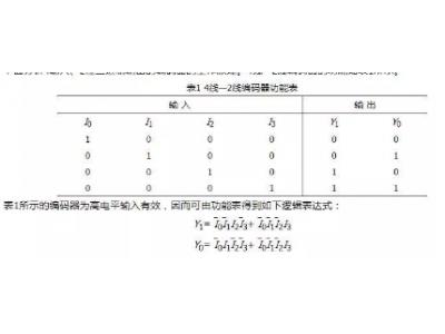8421编码器、4线-2线编码器、优先编码器等,这些编码器的原理你都懂吗?
