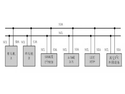 I2C总线物理层的通讯原理