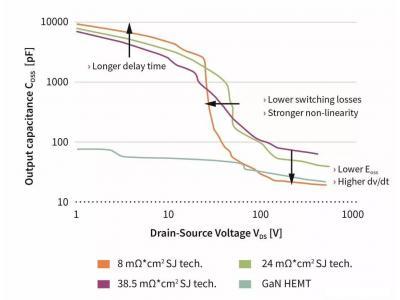 数据中心和通信机房的效率和功率密度目标,需要用什么功率器件实现?