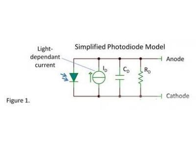四个你必须了解的关于光电二极管的真相