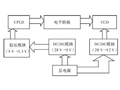 基于CPLD的CCD驱动模块设计