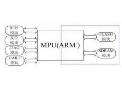 嵌入式系统基本核心不能忘,ARM 是如何构架的?