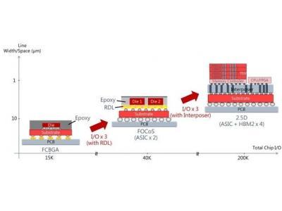 未来全球半导体封测产业发展分析