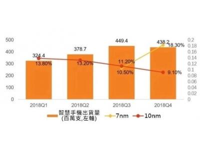 后摩尔时代的 5G 发展,7nm 以下工艺将成主流