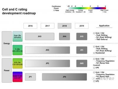 LG的储能模组和Pack设计