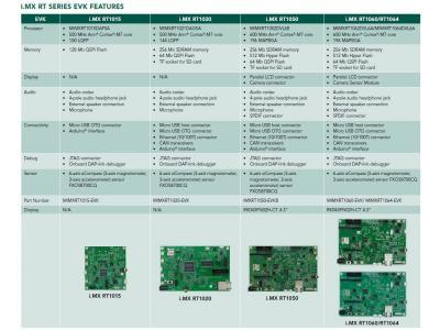 飞思卡尔 i.MX RTyyyy 系列 MCU 配套 EVK 板介绍