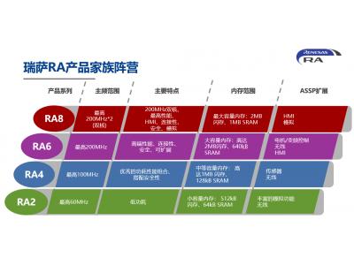 瑞萨电子推出RA MCU产品家族,物联网应用开发更简单了