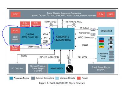 飞思卡尔 Kinetis MCU 开发板板载 OpenSDA 调试器(上)