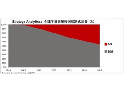 Strategy Analytics: 5G手机销量将会在2020年飙升并在2025年超过10亿