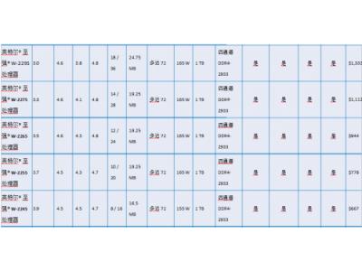 英特尔为AI 加速,带来全新定价的至强® W和酷睿TMX系列处理器