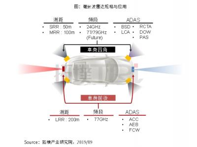 毫米波雷达市场扩张,各大厂商积极切入