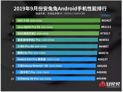 9 月安卓手机性能排行榜:vivo 跻身第一第二,华为 Mate 30 Pro 排名最后?