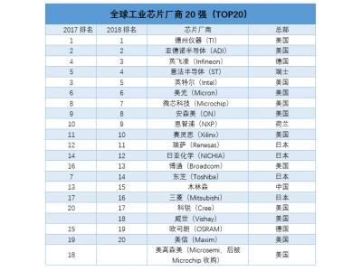 全球工业半导体 20 强榜单出炉:TI 稳居第一,欧美霸占前十