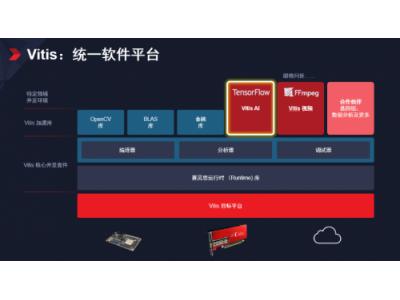 Xilinx隆重发布 Vitis 统一软件平台