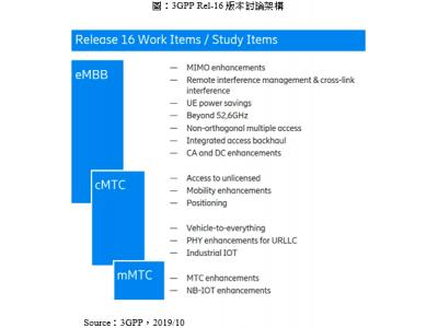 Rel-15 5G 第一版標準凍結,Rel-16 標準即將釋出
