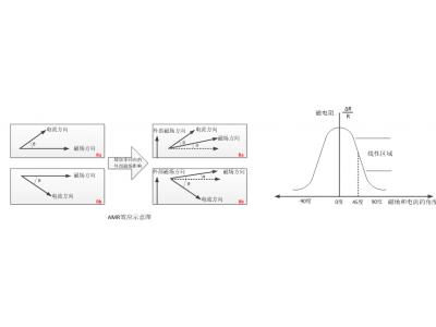 九轴磁力计工作原理公式级解析,看完秒懂
