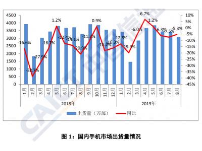 我国手机市场也在走下坡路?前八个月出货量同比下降5.3%