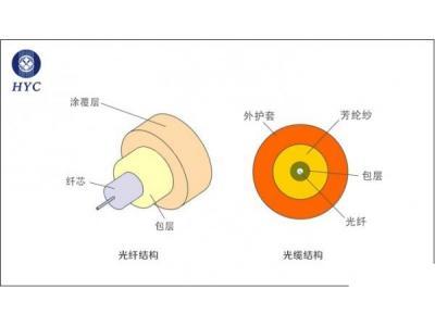 單模光纖和多模光纖結構和應用上有何區別?