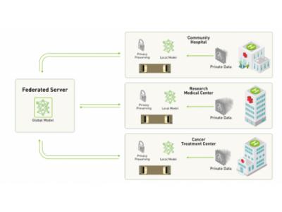NVIDIA与伦敦国王学院推出首个面向医学影像的  隐私保护型联邦学习系统