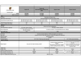 保時捷Taycan詳細參數配置分析