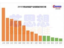 江苏省集成电路产业分析:苏北与苏南的擂台大戏