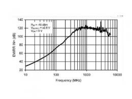 RF 信号产生 DC 偏移电压,如何确定其幅度?