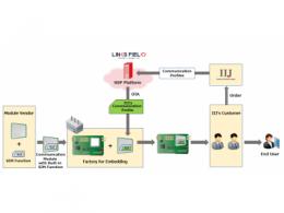 IIJ和链路场网络形成了扩展软SIM业务的战略联盟