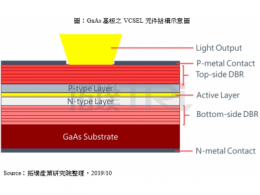 VCSEL 元件获利性高于 LED 元件, IQE业绩下滑还被看好