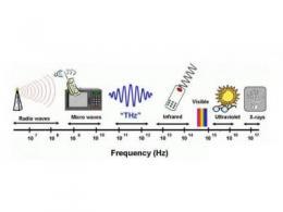 一文读懂毫米波技术与毫米波芯片