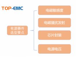 有源器件的EMC应该如何处理?