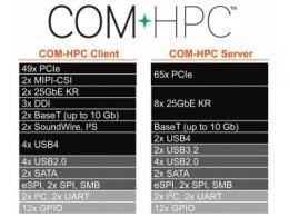 PICMG COM-HPC委员会达到重要里程碑