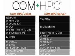 PICMG COM-HPC委员会达到重要里程碑——COM-HPC引脚获得批准