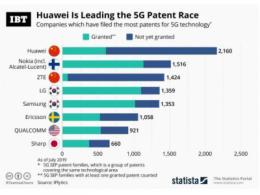 华为仍领跑5G专利数量,中兴紧随其后