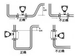 涡轮流量计的优缺点分析及使用要求详解