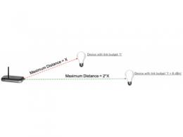物联网产品设计中Wi-Fi连接的四个关键因素