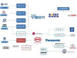 电池企业和车企的关系发展