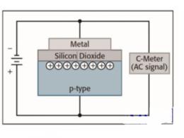 详解半导体器件C-V特性测试