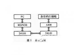 物流管理无线PDA终端系统设计