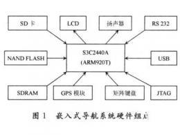 基于 Win CE的实用的嵌入式导航系统设计
