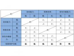 微功率电源模块的三大难题和解决方案