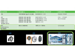 用于电动汽车直流充电桩的超级结 MOSFET 和IGBT 方案