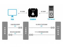 四种串口服务器的工作模式功能详解